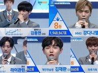 Top 35 Produce 101 mùa 2 đã chính thức lộ diện, thứ hạng các thí sinh nổi bật cũng thay đổi bất ngờ