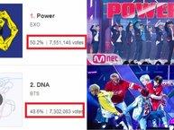EXO-L bị A.R.M.Y tố gian lận khi lượng bình chọn cho EXO tại Mwave (MAMA 2017) bỗng tăng đột biến, bỏ xa BTS