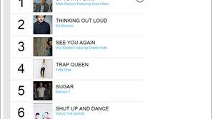 Top 10 ca khúc được nghe nhiều nhất 2015