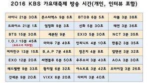 Fan Kpop đồng loạt phẫn nộ với bảng phân bổ thời gian và thứ tự biểu diễn tại KBS Gayo Daechukje 2016
