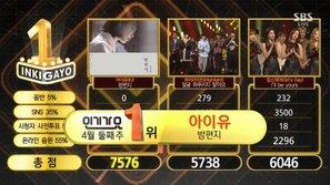 """Inkigayo 9/4: IU giành chiến thắng đầu tiên với """"Through The Night"""" dù không quảng bá"""