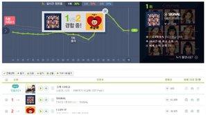"""Hit """"bị chê"""" của TWICE bất ngờ lội ngược dòng và đứng #1 trên BXH Melon"""