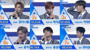 Chung kết Produce 101: Fan thất vọng khi Kim Samuel và 3 thành viên NU'EST