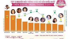 Giữ vững phong độ, Sơn Tùng xếp hạng đầu trong top 10 người nổi tiếng được nói đến nhiều nhất tháng 7/2017