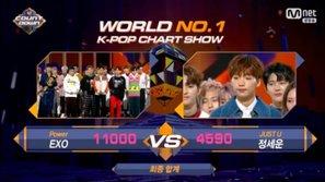 Giành chiến thắng thôi chưa đủ, 'Power' còn mang về số điểm tuyệt đối cho EXO tại M!Countdown