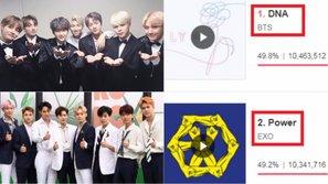 HOT: Tranh cãi gian lận chưa ngã ngũ, A.R.M.Y đã đưa BTS lên hạng 1 bình chọn Mwave và đẩy EXO rớt xuống hạng 2 với cách biệt hơn 100 ngàn vote