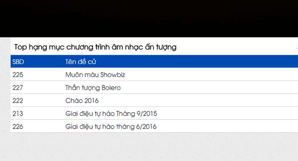 Cố nghệ sĩ Trần Lập dẫn đầu hạng mục Nhân vật của năm tại VTV Awards 2016 - ảnh 5