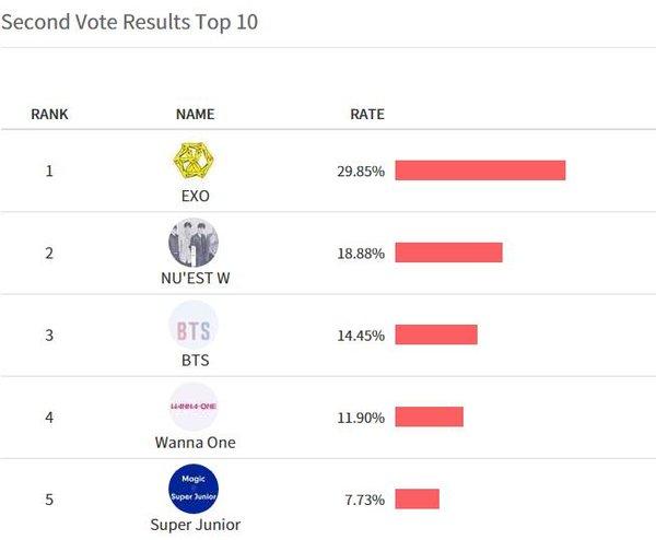Kết quả giải thưởng bình chọn của Asia Artist Awards 2017: EXO, BTS, NU'EST - Ai là người chiến thắng cuối cùng? - ảnh 4