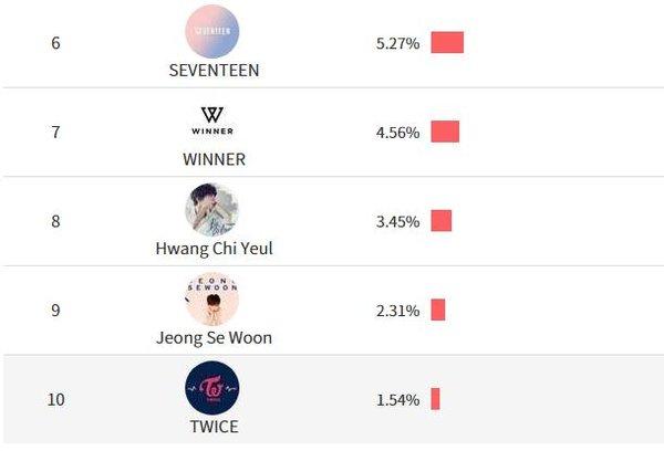 Kết quả giải thưởng bình chọn của Asia Artist Awards 2017: EXO, BTS, NU'EST - Ai là người chiến thắng cuối cùng? - ảnh 5