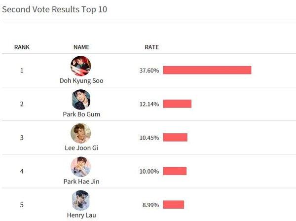 Kết quả giải thưởng bình chọn của Asia Artist Awards 2017: EXO, BTS, NU'EST - Ai là người chiến thắng cuối cùng? - ảnh 7