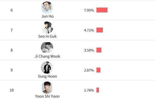 Kết quả giải thưởng bình chọn của Asia Artist Awards 2017: EXO, BTS, NU'EST - Ai là người chiến thắng cuối cùng? - ảnh 8