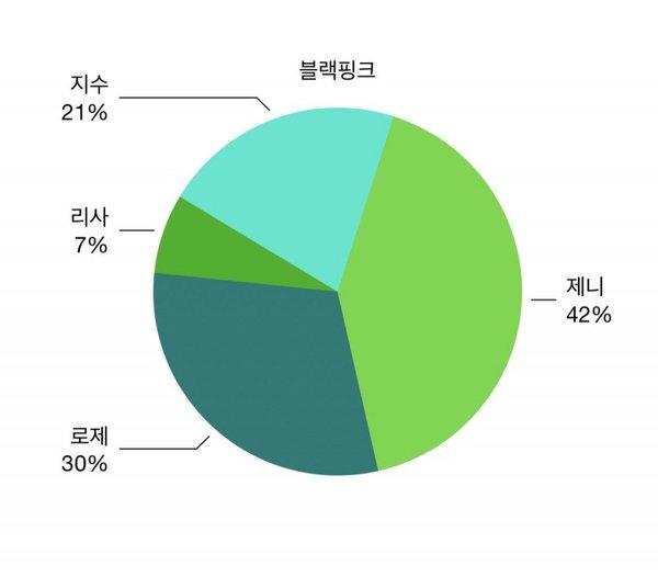 Knet xếp hạng độ nổi tiếng của các thành viên thuộc nhóm nhạc Kpop 7