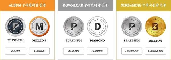 3 nhóm nam đầu tiên đạt chứng nhận Gaon